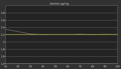 Samsung KS8500 Post Gamma Curve Picture