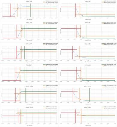 Vizio M Series 2018 Response Time Chart