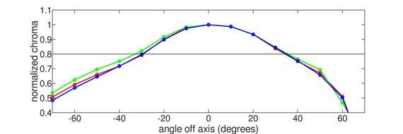 MSI Optix MAG271CQR Vertical Chroma Graph