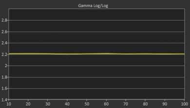 Sony X750F Post Gamma Curve Picture