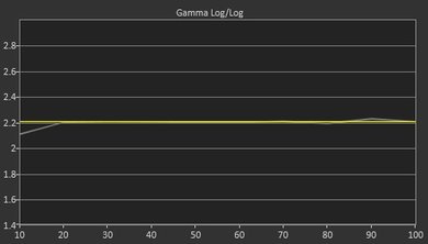 LG UH6150 Post Gamma Curve Picture