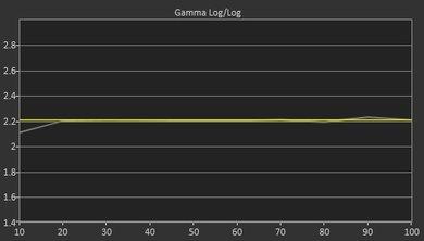 LG UH6150 Post Gamma Curve Picture