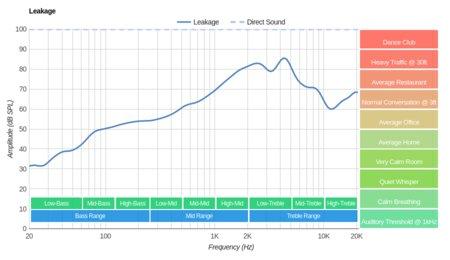 Philips SHP9500 Leakage