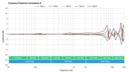 RHA TrueConnect Truly Wireless Consistency R