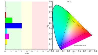 Dell U2518D Color Gamut s.RGB Picture