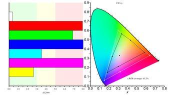 MSI Optix MAG161V Color Gamut sRGB Picture