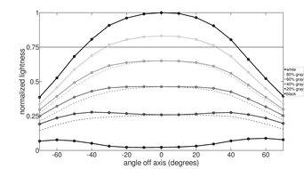 Dell S2417DG Horizontal Lightness Graph