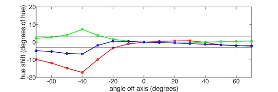 BenQ Zowie XL2540 Vertical Hue Graph
