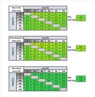 LG 34GP950G-B Response Time Table