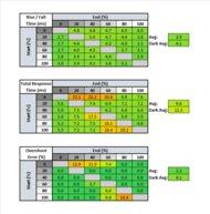 LG 27GN880-B Response Time Table