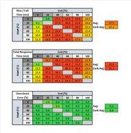 Mobile Pixels TRIO Response Time Table