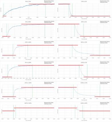 Vizio E Series 4k 2016 Response Time Chart
