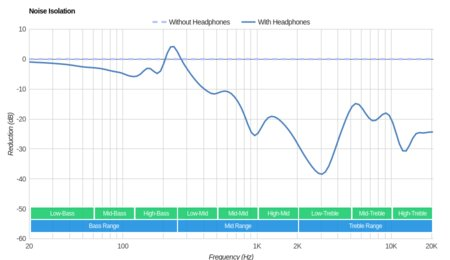 Anker SoundBuds Life Wireless Noise Isolation