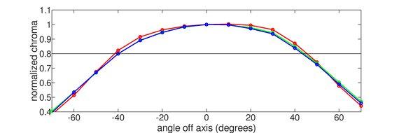 Dell U3219Q Horizontal Chroma Graph