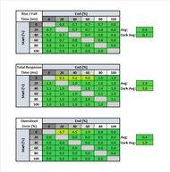 LG 48 CX OLED Response Time Table