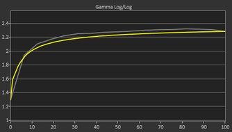 Dell Alienware AW3821DW Pre Gamma Curve Picture