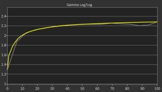 LG 27GL850-B Post Gamma Curve Picture