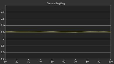 LG UF6400 Post Gamma Curve Picture