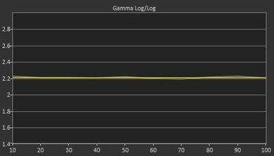 LG UF6400 Post Gamma Curve Picture