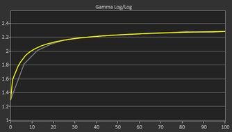 ViewSonic VG1655 Pre Gamma Curve Picture