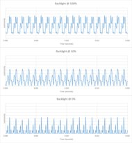 TCL R745 QLED Backlight chart
