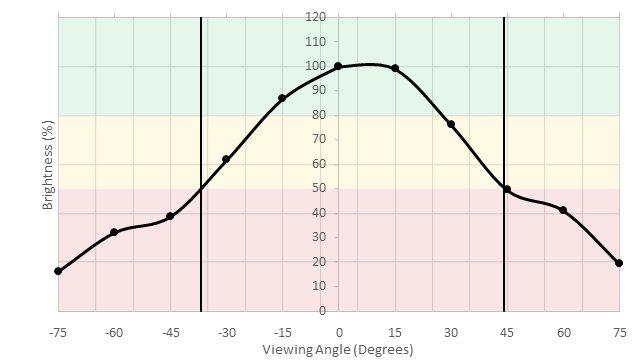 LG 32UD59-B Vertical Brightness Picture