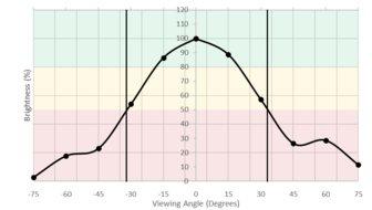 LG 27UD58-B Vertical Brightness Picture