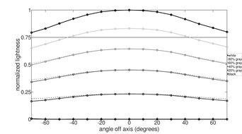 LG 48 C1 OLED Vertical Lightness Graph