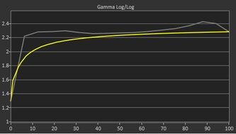 AOC CU34G2X Pre Gamma Curve Picture