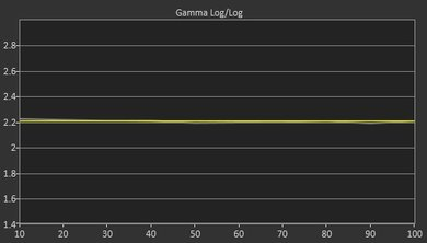 LG B6 Post Gamma Curve Picture