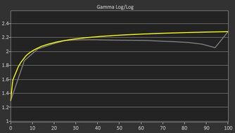 Acer Nitro XV272U KVbmiiprzx Pre Gamma Curve Picture