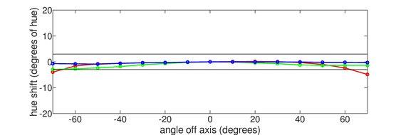 Acer Predator X27 Horizontal Hue Graph