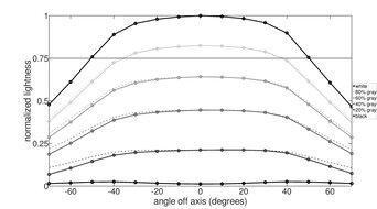 Dell U3818DW Horizontal Lightness Graph