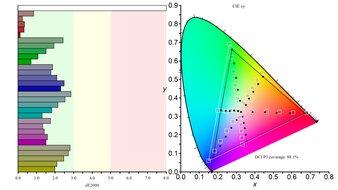 ASUS ROG Strix XG27UQ Color Gamut DCI-P3 Picture