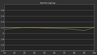 Sony X850F Pre Gamma Curve Picture