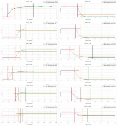 LeEco Super4 Response Time Chart