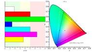 LG UltraFine 4k Color Gamut ARGB Picture
