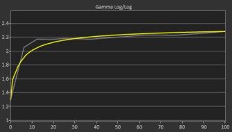 Dell S2721DGF Pre Gamma Curve Picture