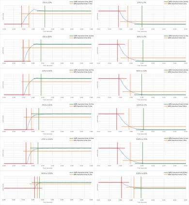 LG 29UM69G-B Response Time Chart