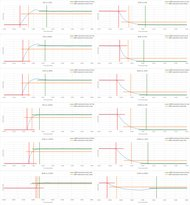 HP V320 Response Time Chart