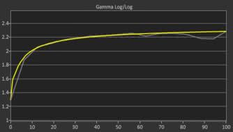Acer XF251Q Bmiirx Post Gamma Curve Picture