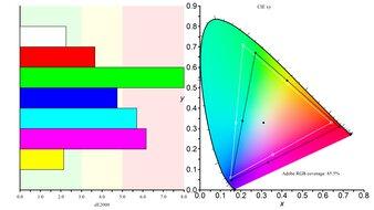 Gigabyte G27Q Color Gamut ARGB Picture