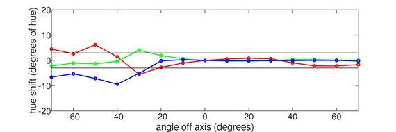 BenQ EL2870U Vertical Hue Graph