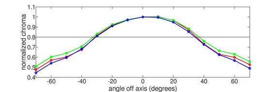 Acer Nitro XV273 Xbmiiprzx Vertical Chroma Graph