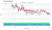 LG NANO90 2021 Total Harmonic Distortion