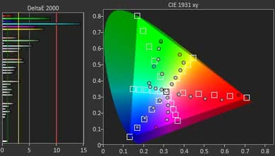Samsung NU8000 Color Gamut Rec.2020 Picture