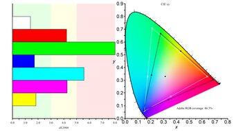 BenQ EX2780Q Color Gamut ARGB Picture