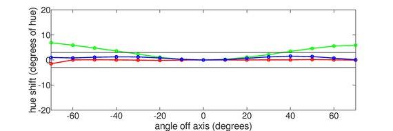 LG 48 C1 OLED Horizontal Hue Graph