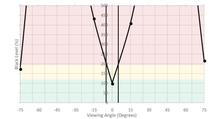 Samsung C34F791/CF791 Vertical Black Level Picture