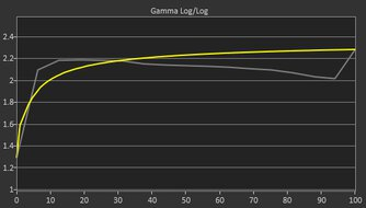 ASUS VG279QM Pre Gamma Curve Picture